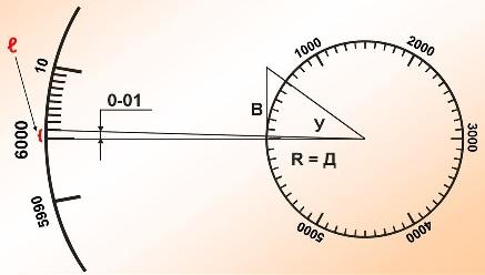 Формула тысячной и ее применение