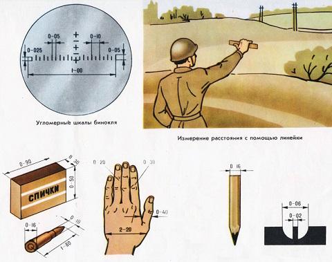 Измерение углов в делениях угломера
