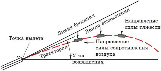 Траектория и ее элементы
