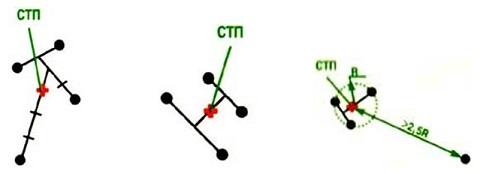 Средняя точка попадания (СТП)